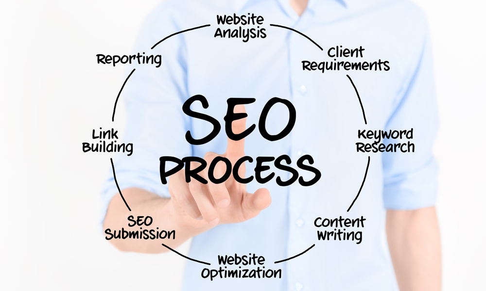 How SEO Experts can Help Your Business?