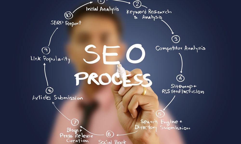 Customers and Organizations Advantage from Melbourne SEO