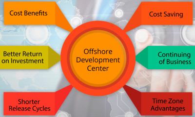 offshore-development-centres-in-Melbourne