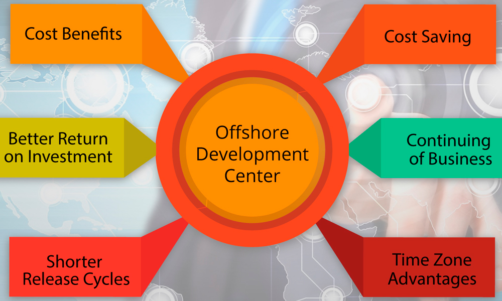 One Word Offshore Development Centres in Melbourne