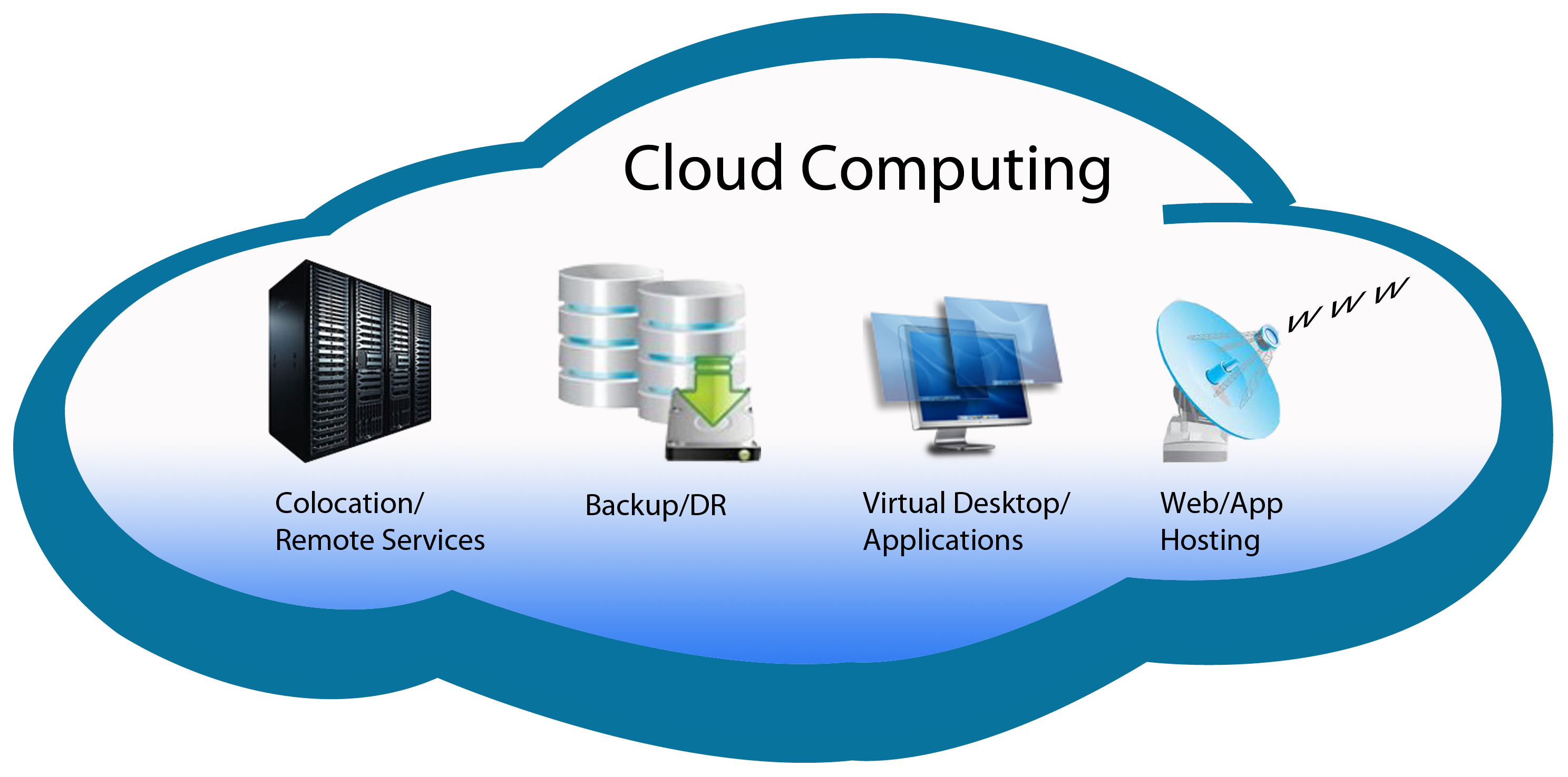 Cloud Computing: the present and the forthcoming
