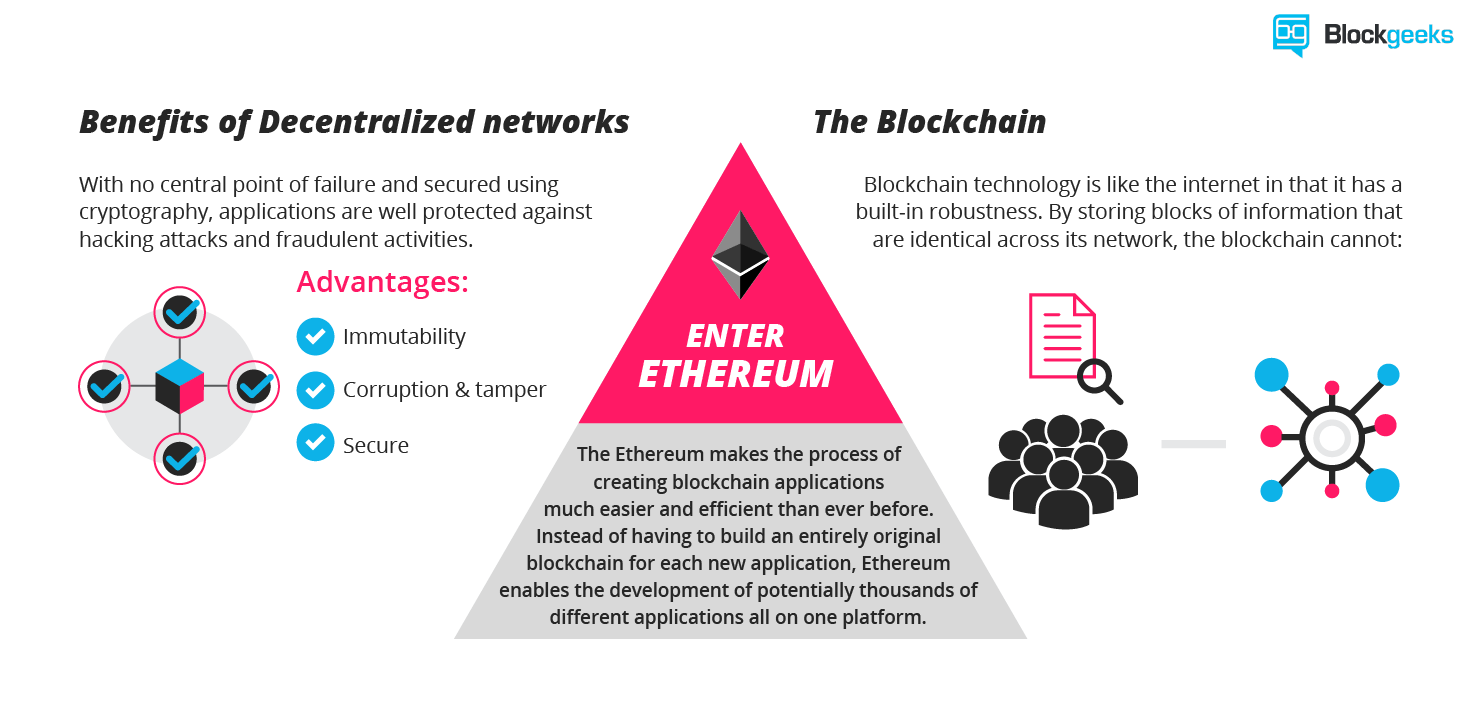 How Ethereum Can Be The Most Promising Blockchain Technology For You