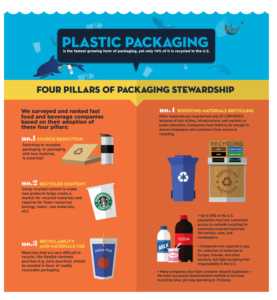 plastic and paper packaging