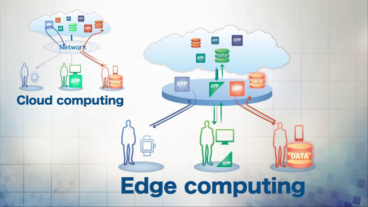 Fundamentals of Edge Computing and How it will benefit the world