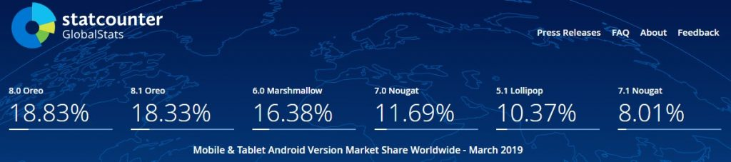 Android OS Version Share