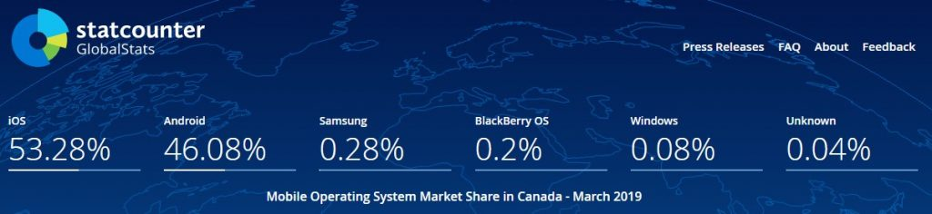 Mobile OS Share in Canada