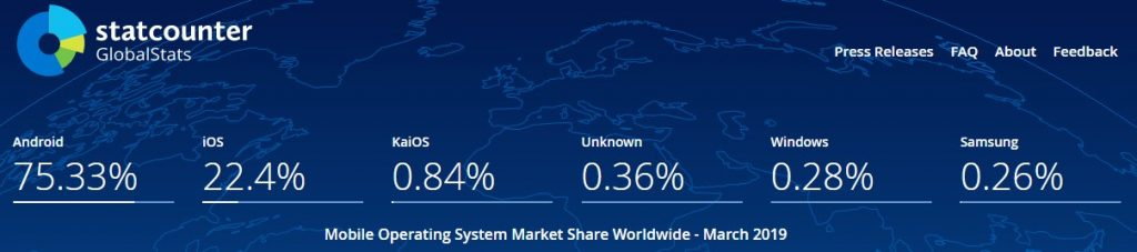 Mobile OS Share Worldwide