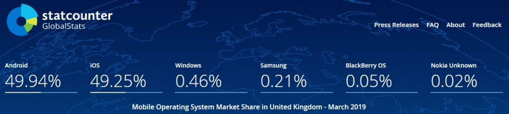 Mobile OS Share in UK