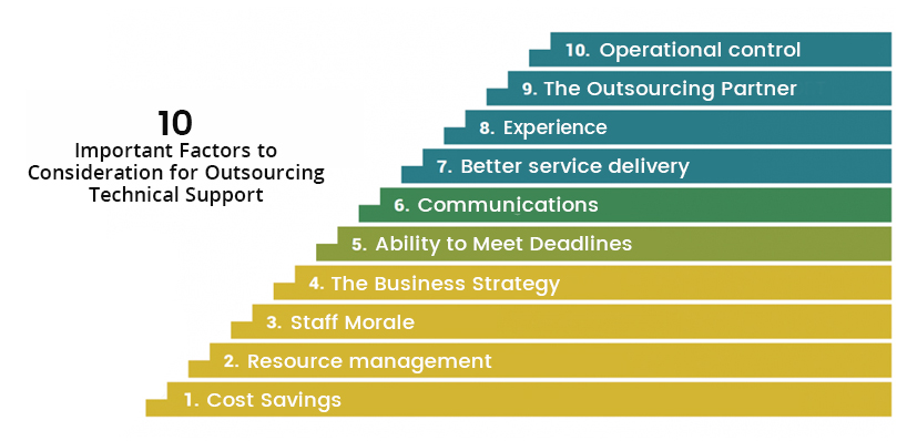 10 Important Factors To Consideration For Outsourcing Technical Support