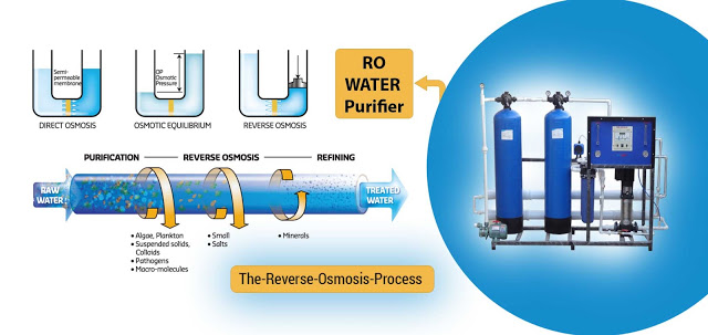 Your Guide To Reverse Osmosis Water Purifying System