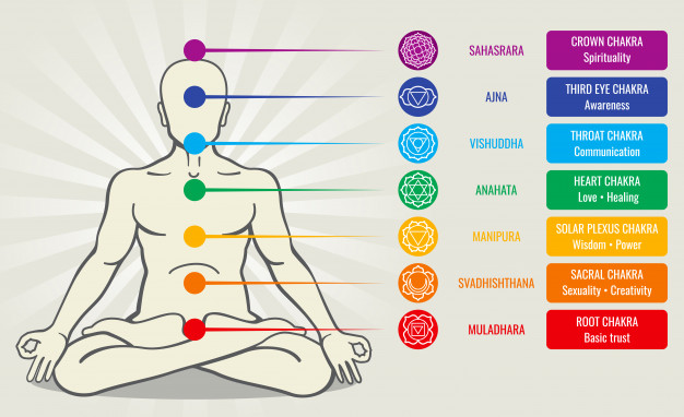 Can Yoga Invoke Our Chakras?