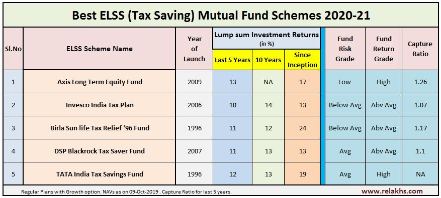 Invest in the top performing ELSS fund in India