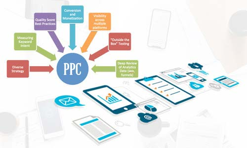 Effective Tricks for Achieving Impeccable PPC Services Results!!