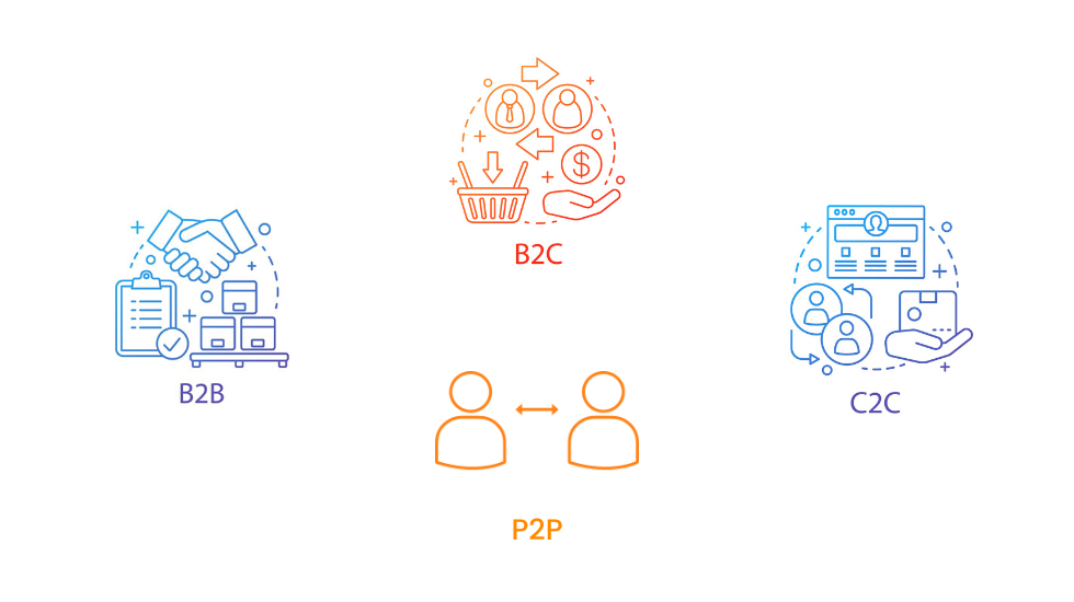 Different Types of Marketplaces