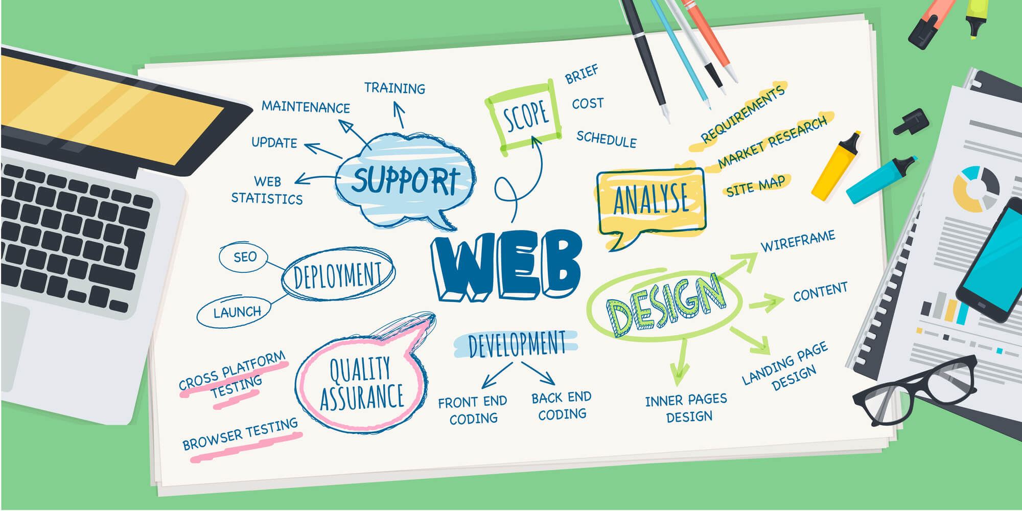 Uplift Your Website – Choose The Best Web Design Company in Reno
