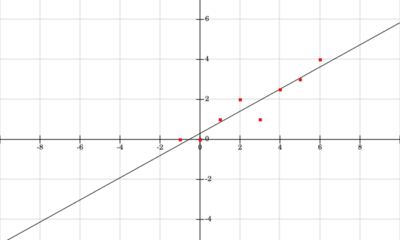 Basics of A Linear Function and Their Utilization in Real-life Scenarios
